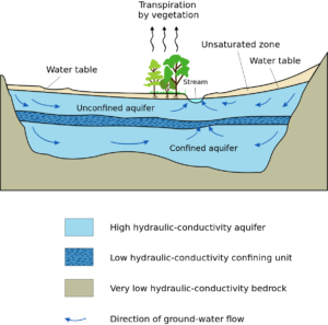 Cross-section of an aquifer. Image by Hans Hillewaert, via Wikimedia Commons.